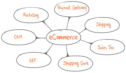 E-Commerce Platform B2B, B2C integrated with Microsoft Dynamics 365